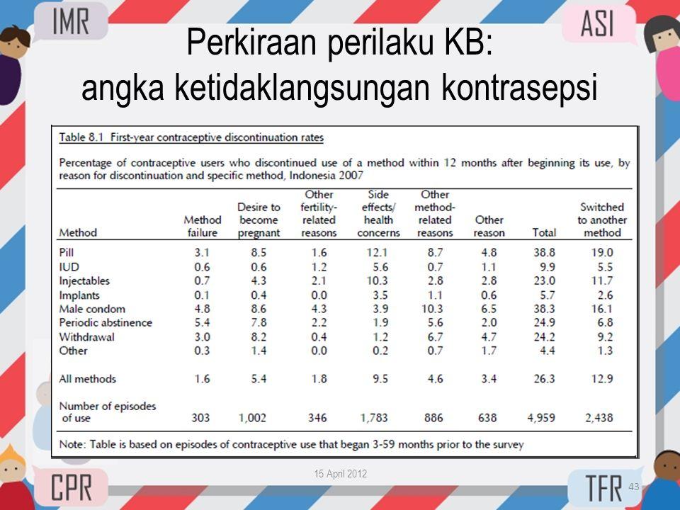 Perkiraan perilaku KB: angka ketidaklangsungan kontrasepsi
