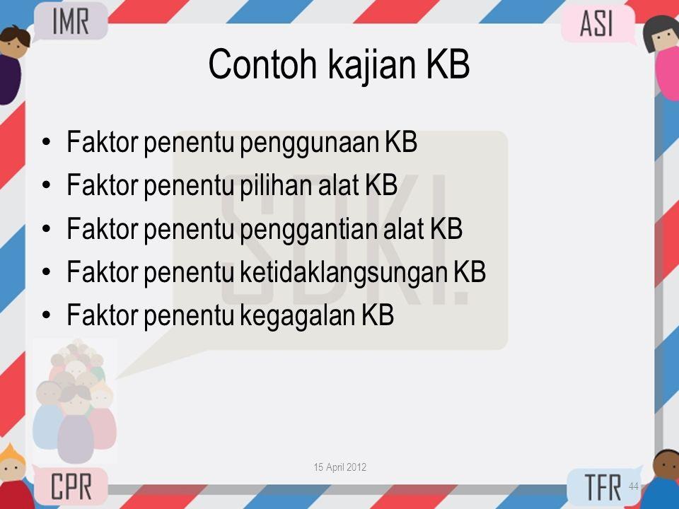 Contoh kajian KB Faktor penentu penggunaan KB