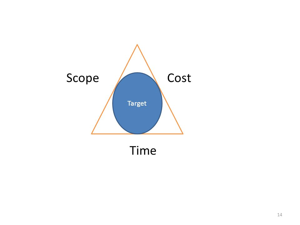 Scope Cost Target Time