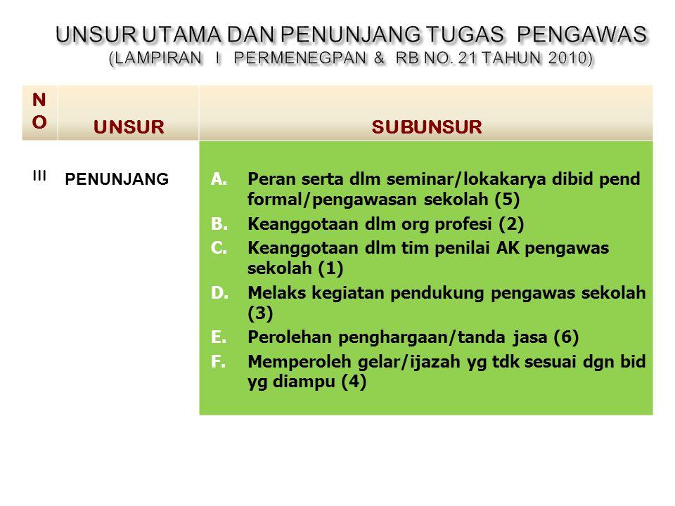 UNSUR UTAMA DAN PENUNJANG TUGAS PENGAWAS (LAMPIRAN I PERMENEGPAN & RB NO. 21 TAHUN 2010)