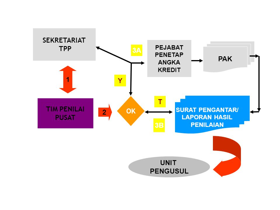 SEKRETARIAT TPP 3A PAK 1 Y T TIM PENILAI OK PUSAT 2 3B 4 UNIT PENGUSUL