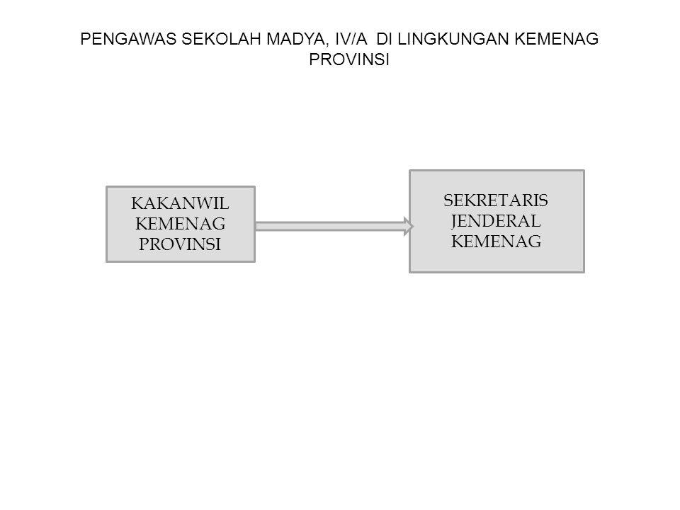 PENGAWAS SEKOLAH MADYA, IV/A DI LINGKUNGAN KEMENAG PROVINSI