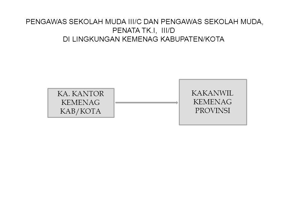 PENGAWAS SEKOLAH MUDA III/C DAN PENGAWAS SEKOLAH MUDA,