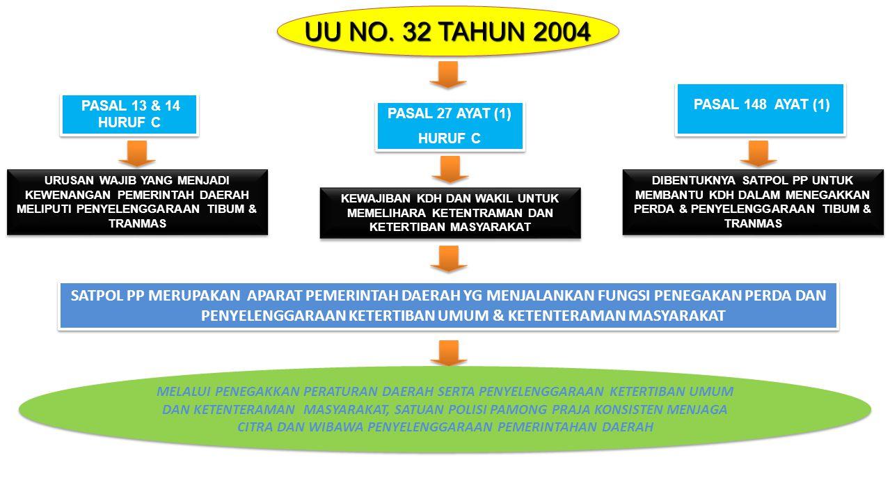UU NO. 32 TAHUN 2004 PASAL 148 AYAT (1) PASAL 13 & 14 HURUF C. PASAL 27 AYAT (1) HURUF C.