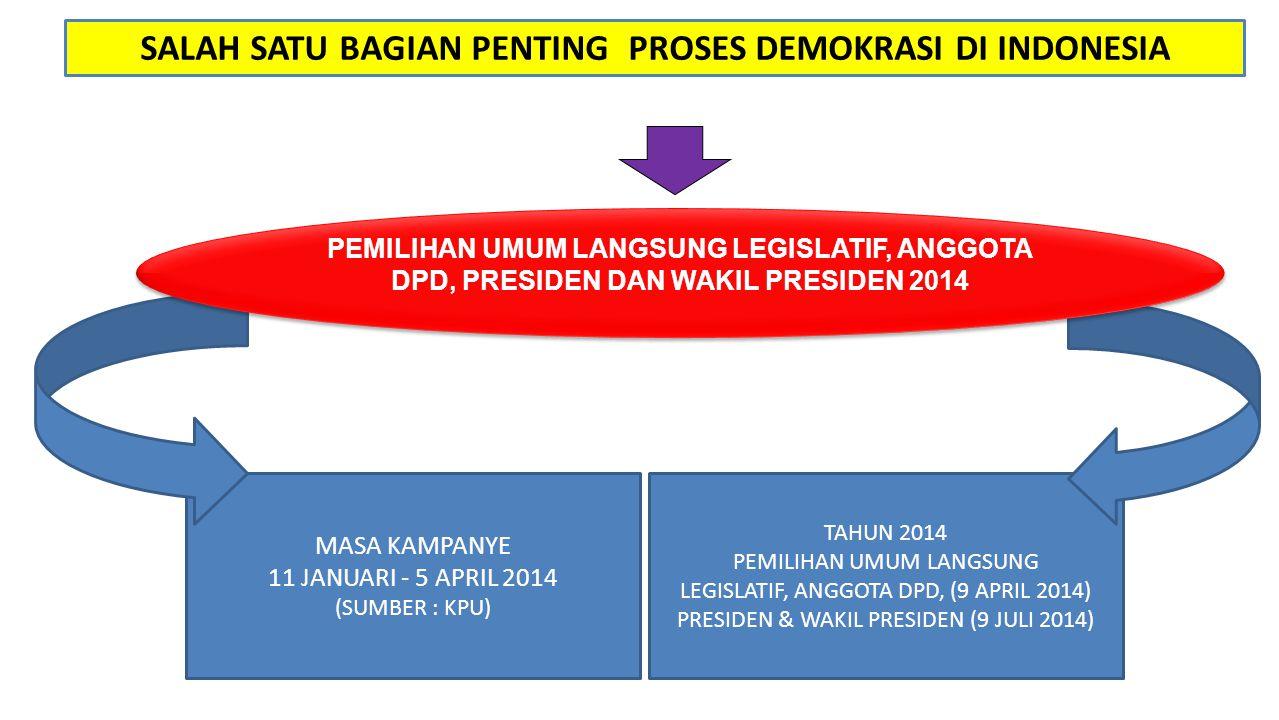 SALAH SATU BAGIAN PENTING PROSES DEMOKRASI DI INDONESIA