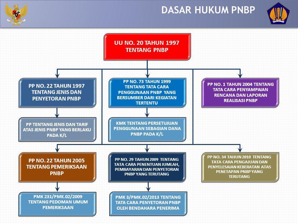 DASAR HUKUM PNBP UU NO. 20 TAHUN 1997 TENTANG PNBP