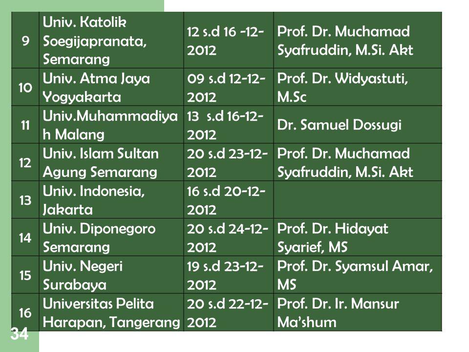 9 Univ. Katolik Soegijapranata, Semarang. 12 s.d 16 -12- 2012. Prof. Dr. Muchamad Syafruddin, M.Si. Akt.