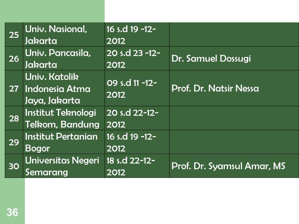 25 Univ. Nasional, Jakarta. 16 s.d 19 -12- 2012. 26. Univ. Pancasila, Jakarta. 20 s.d 23 -12-2012.
