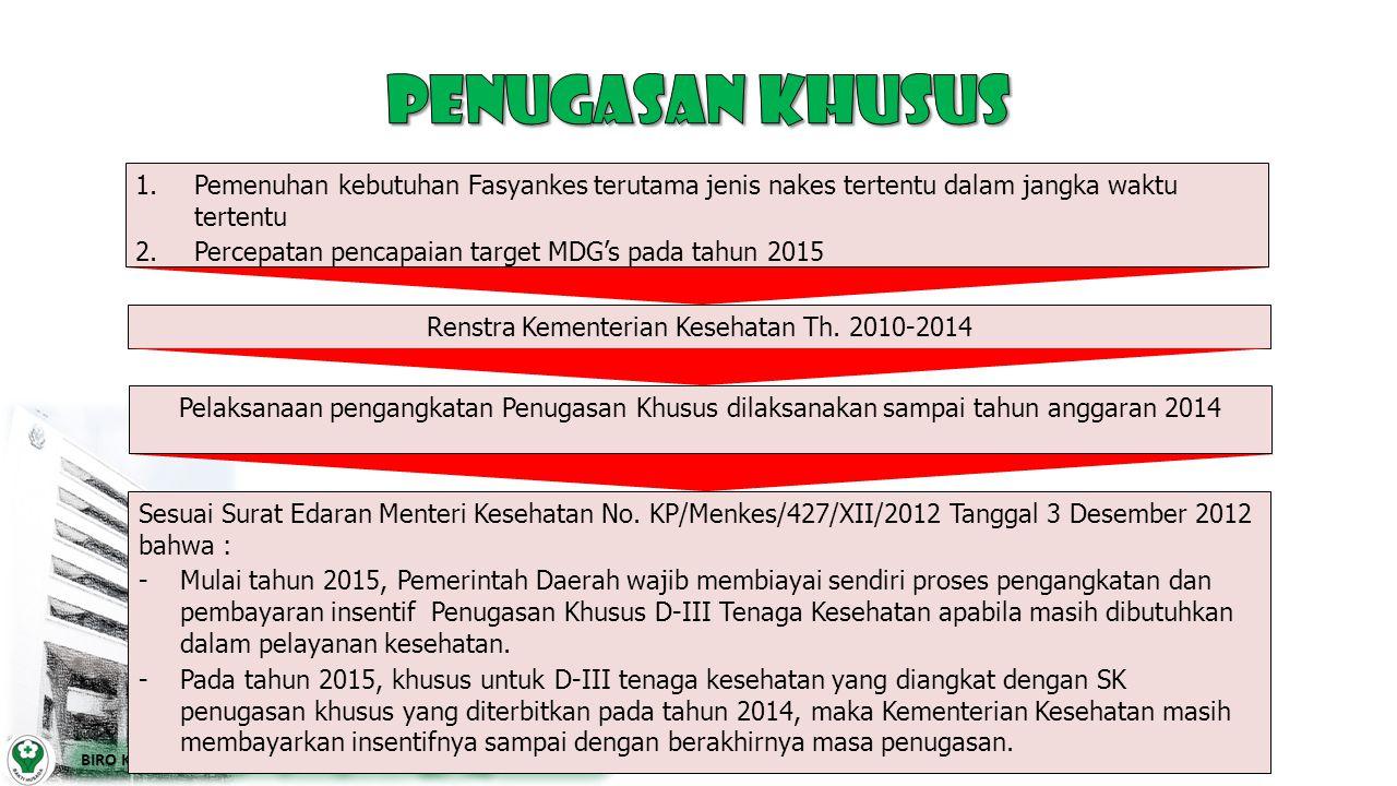 Renstra Kementerian Kesehatan Th. 2010-2014