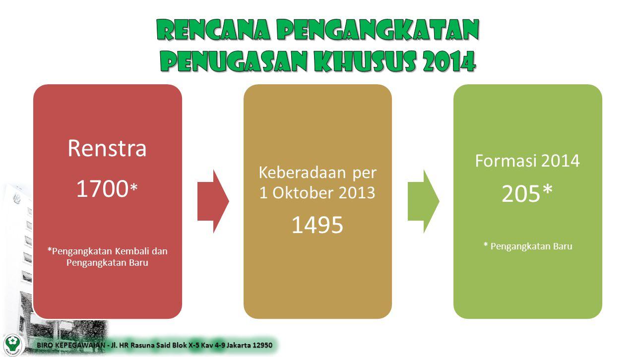 RENCANA PENGANGKATAN penugasan khusus 2014