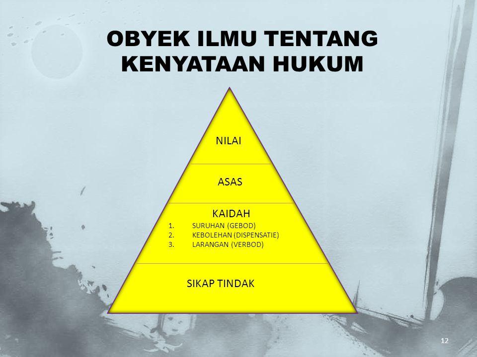 OBYEK ILMU TENTANG KENYATAAN HUKUM