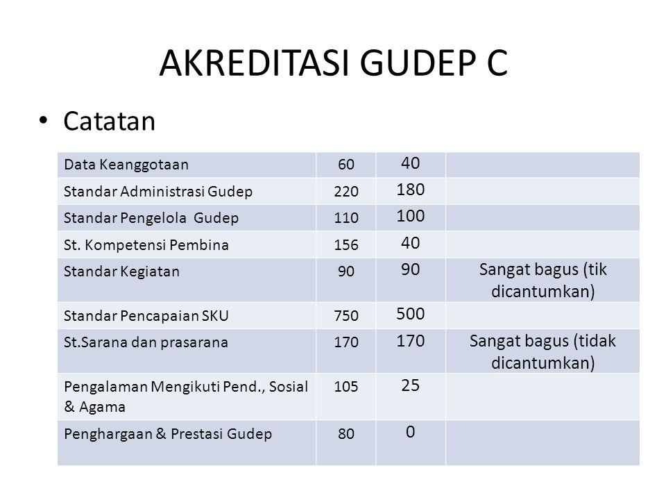 AKREDITASI GUDEP C Catatan 40 180 100 Sangat bagus (tik dicantumkan)