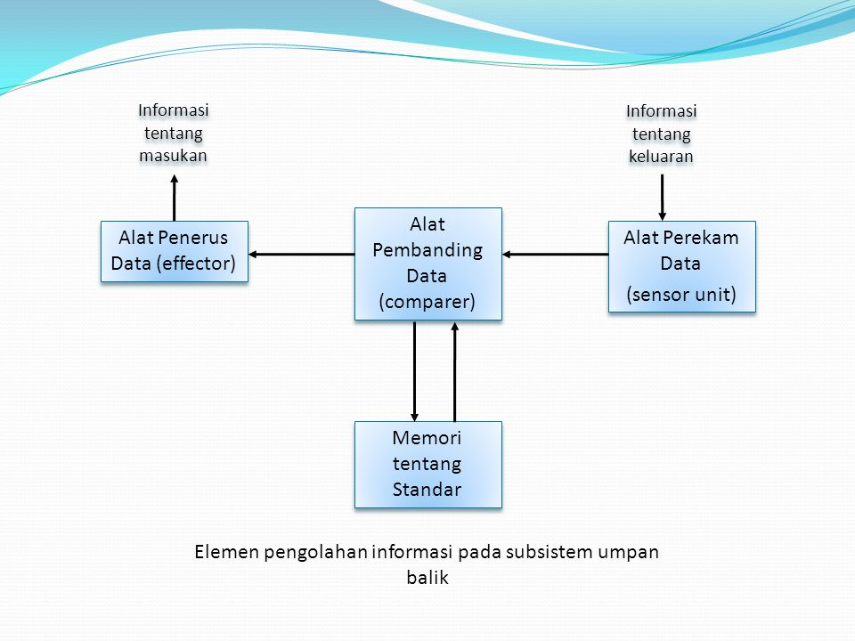 Alat Pembanding Data (comparer) Alat Penerus Data (effector)