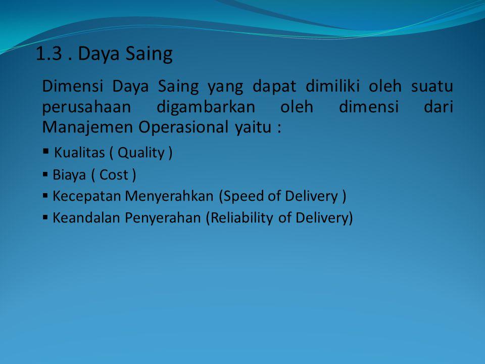 1.3 . Daya Saing Dimensi Daya Saing yang dapat dimiliki oleh suatu perusahaan digambarkan oleh dimensi dari Manajemen Operasional yaitu :