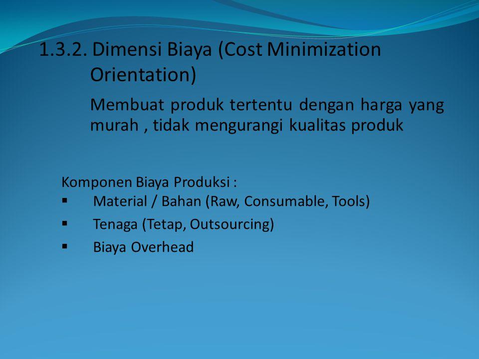 Komponen Biaya Produksi :