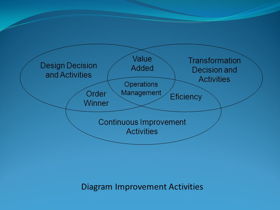 Diagram Improvement Activities