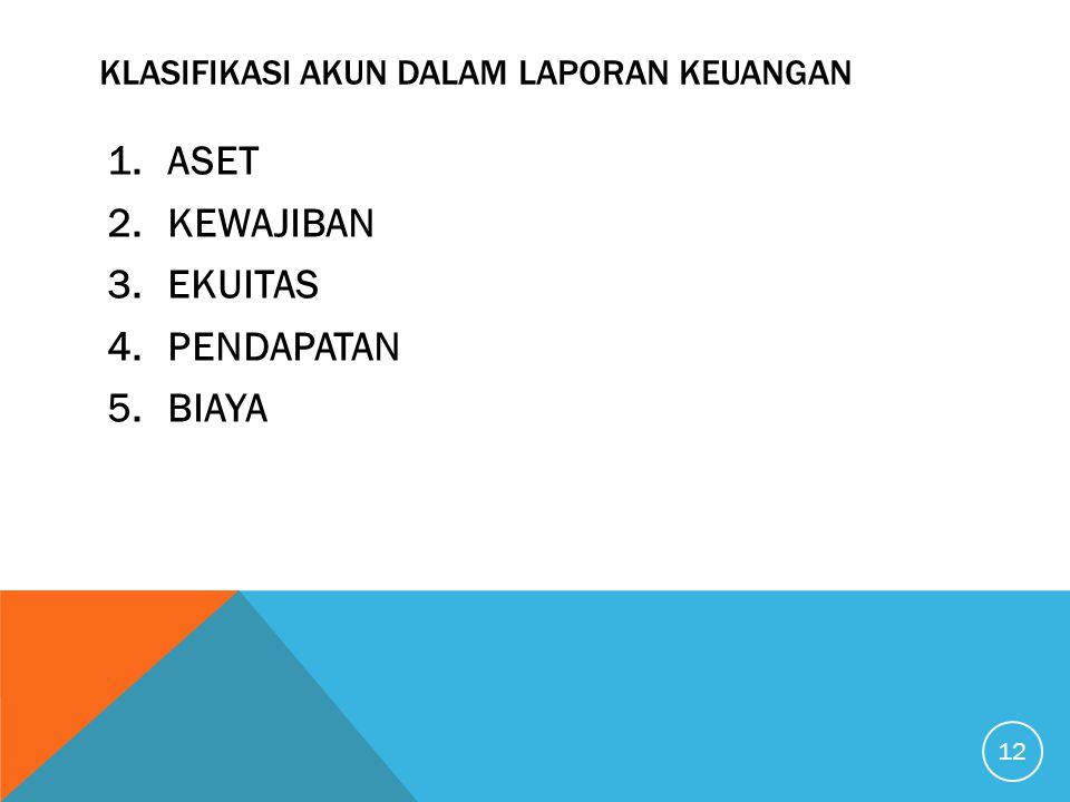 Klasifikasi akun dalam laporan keuangan
