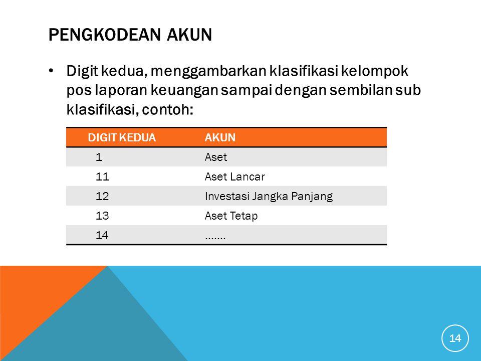 PENGKODEAN AKUN Digit kedua, menggambarkan klasifikasi kelompok pos laporan keuangan sampai dengan sembilan sub klasifikasi, contoh: