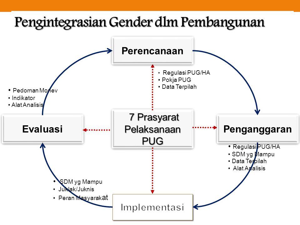Pengintegrasian Gender dlm Pembangunan