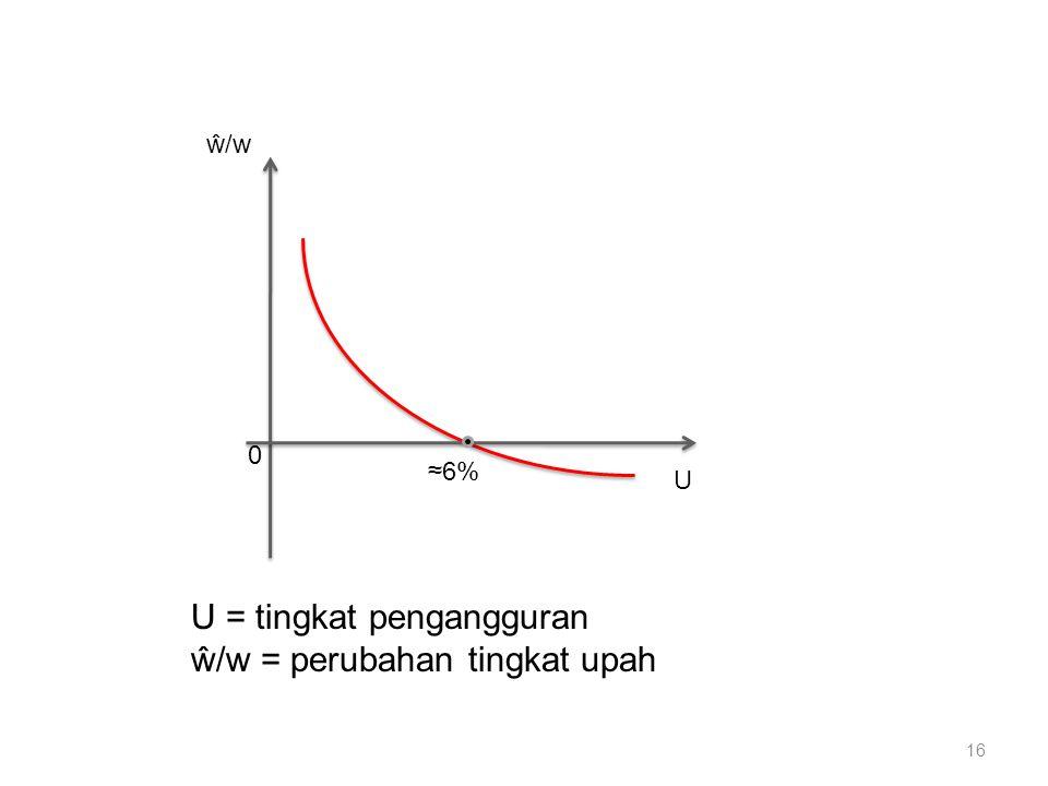 U = tingkat pengangguran ŵ/w = perubahan tingkat upah
