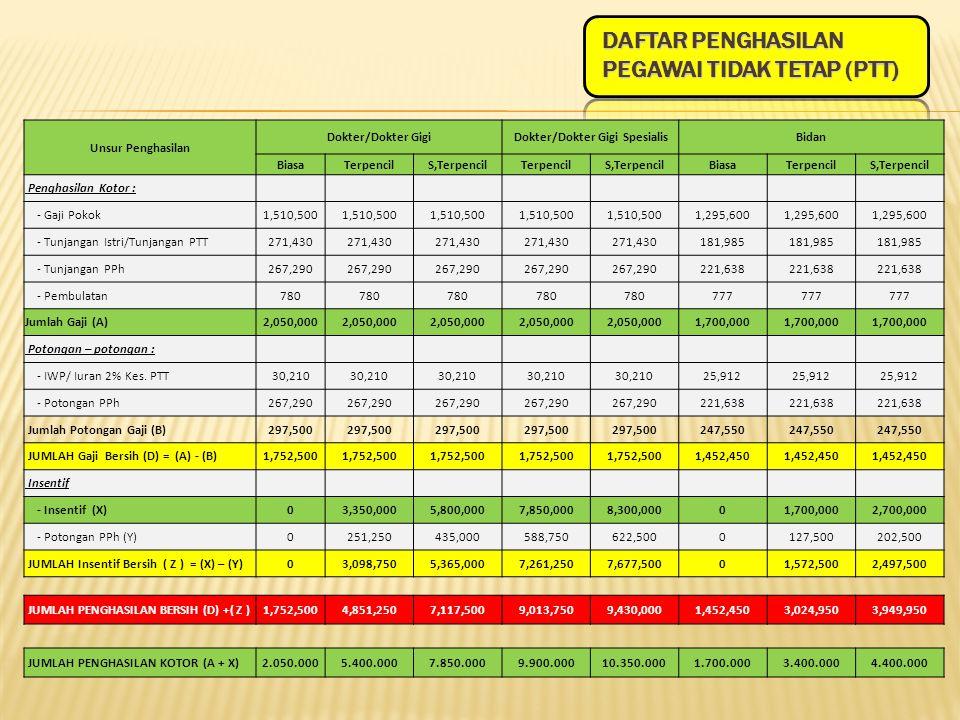 Daftar Penghasilan Pegawai Tidak Tetap (PTT)