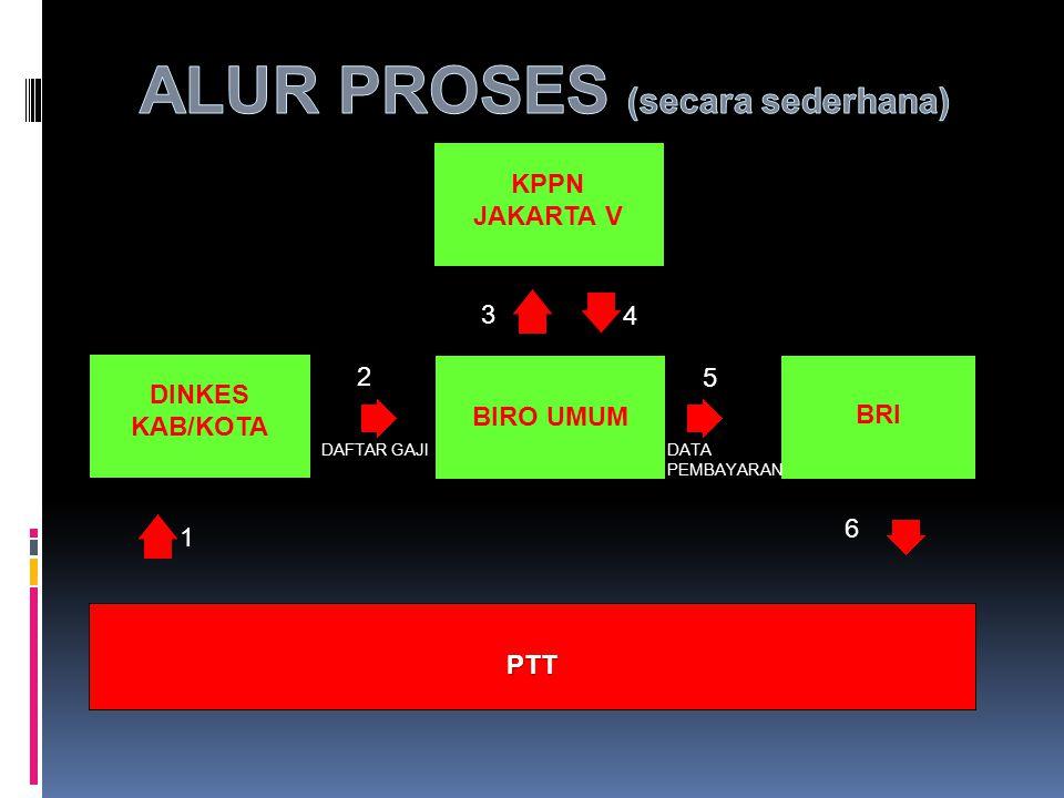 ALUR PROSES (secara sederhana)