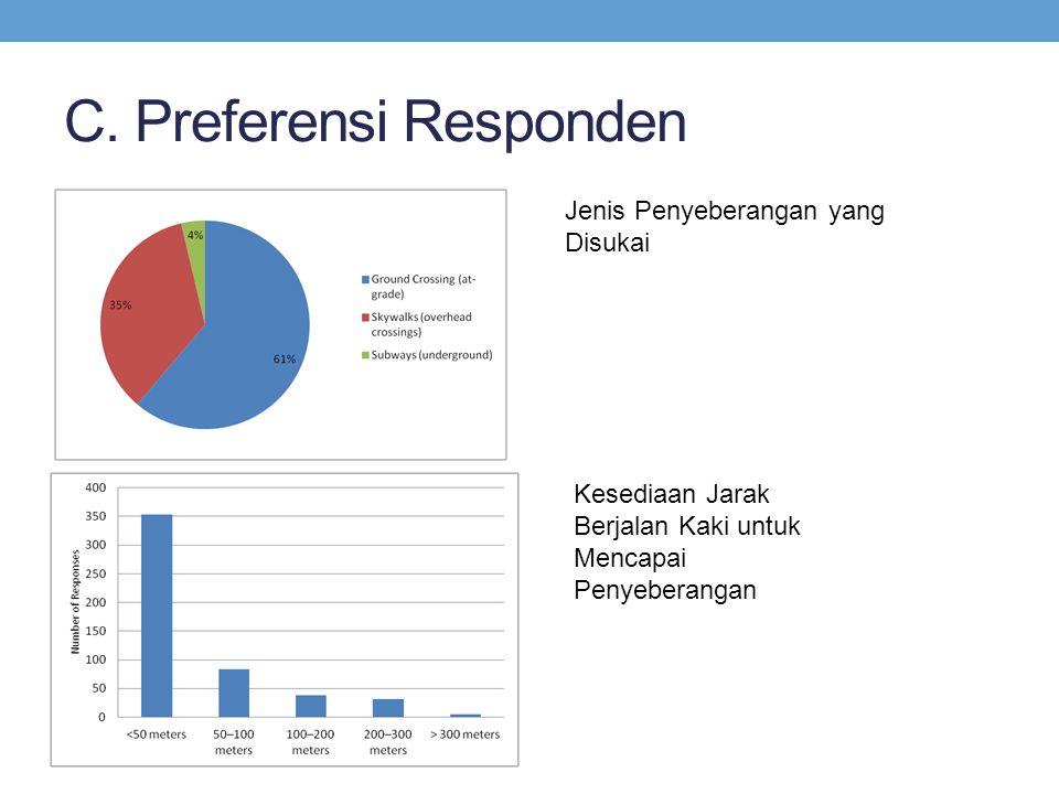 C. Preferensi Responden