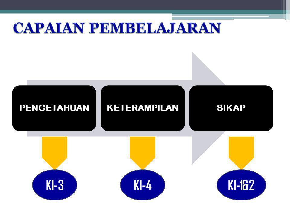 CAPAIAN PEMBELAJARAN PENGETAHUAN KETERAMPILAN SIKAP KI-3 KI-4 KI-1&2