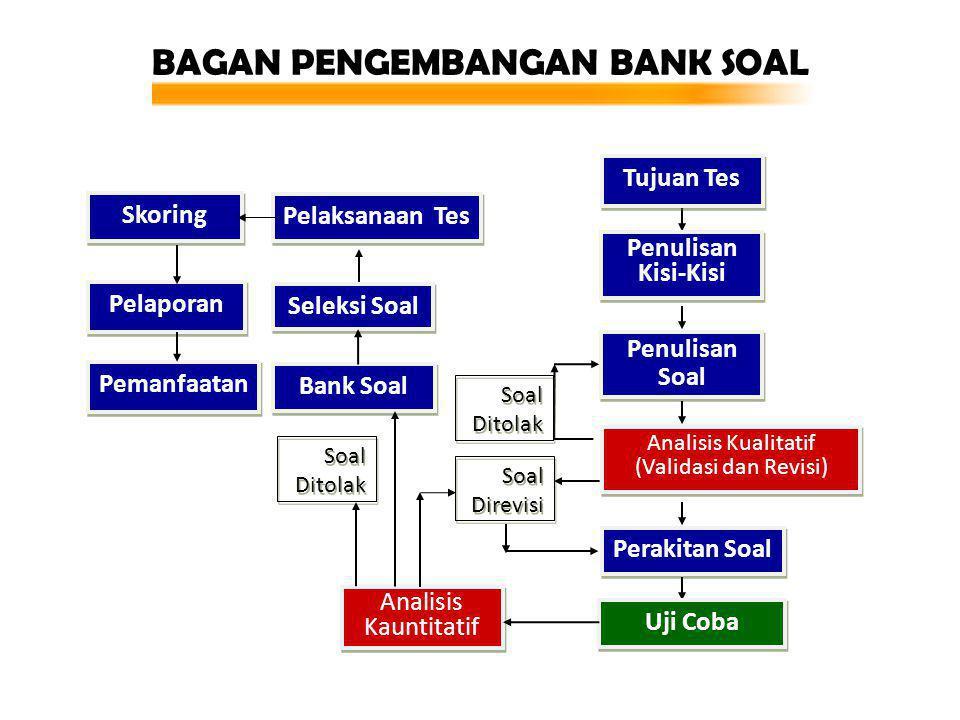 BAGAN PENGEMBANGAN BANK SOAL