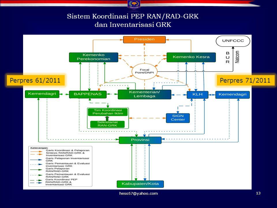Sistem Koordinasi PEP RAN/RAD-GRK
