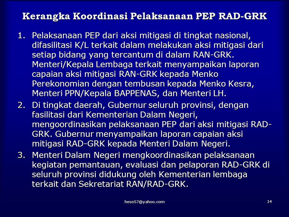 Kerangka Koordinasi Pelaksanaan PEP RAD-GRK