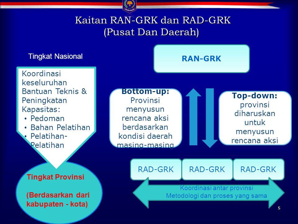 Kaitan RAN-GRK dan RAD-GRK (Pusat Dan Daerah)