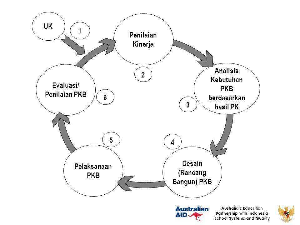 Evaluasi/ Penilaian PKB Analisis Kebutuhan PKB berdasarkan hasil PK
