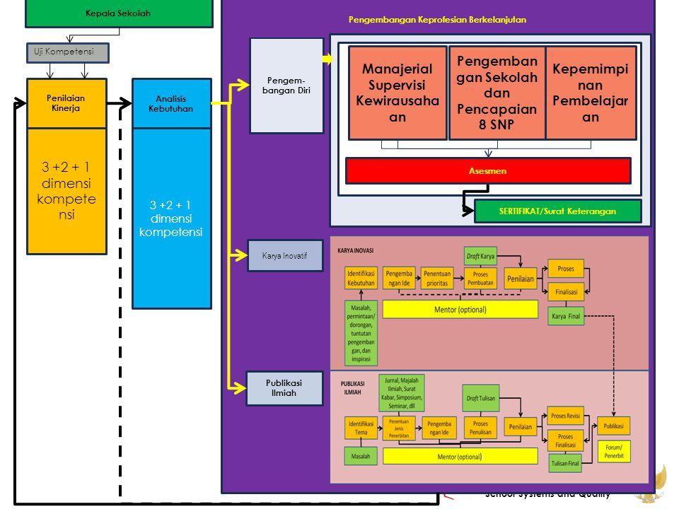 Pengembangan Sekolah dan Pencapaian 8 SNP Kepemimpinan Pembelajaran