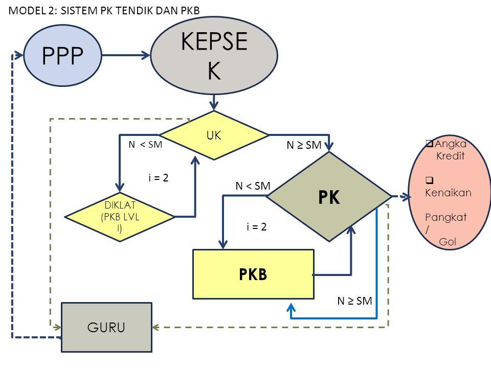 KEPSEK PPP PK PKB GURU MODEL 2: SISTEM PK TENDIK DAN PKB UK N ≥ SM