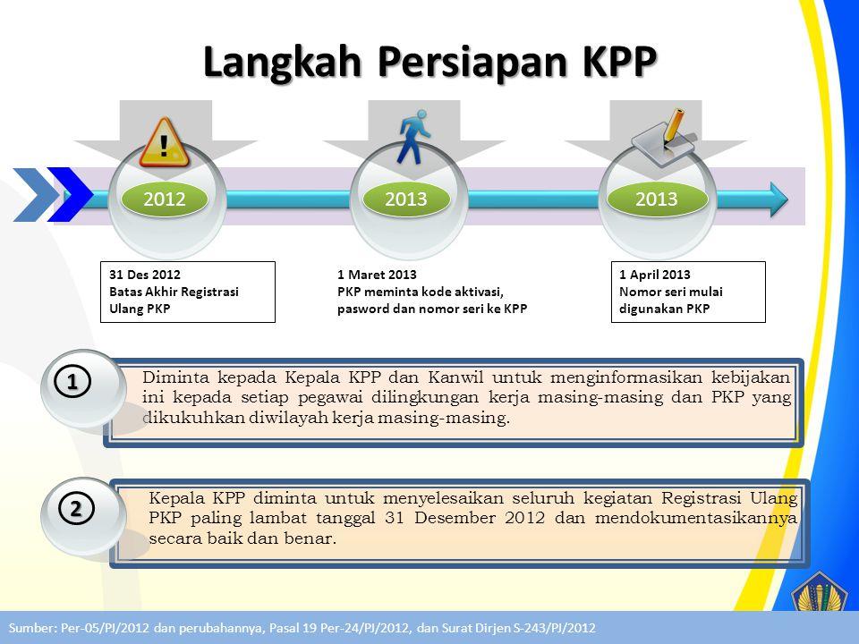 Langkah Persiapan KPP 2012. 2013. 2013. 31 Des 2012. Batas Akhir Registrasi Ulang PKP. 1 Maret 2013.