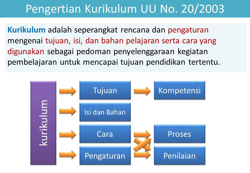 Pengertian Kurikulum UU No. 20/2003
