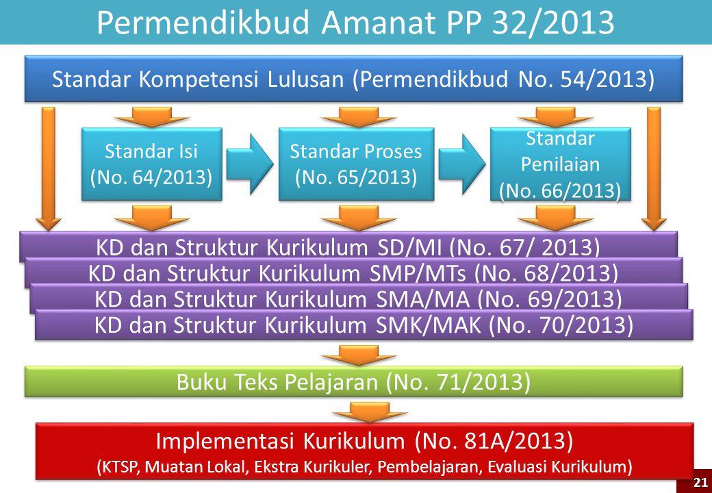 Permendikbud Amanat PP 32/2013