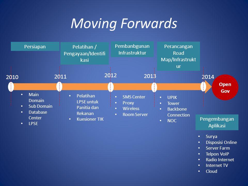 Moving Forwards 2011 2012 2010 2013 2014 Persiapan