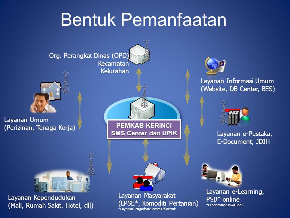 Bentuk Pemanfaatan Org. Perangkat Dinas (OPD) Kecamatan Kelurahan