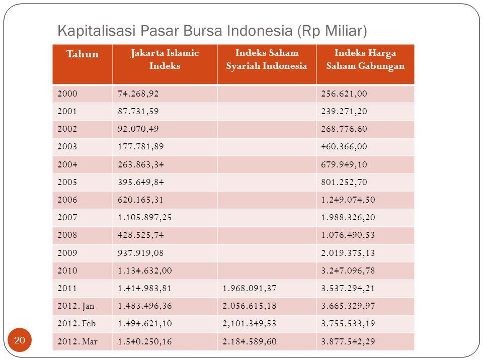 Kapitalisasi Pasar Bursa Indonesia (Rp Miliar)