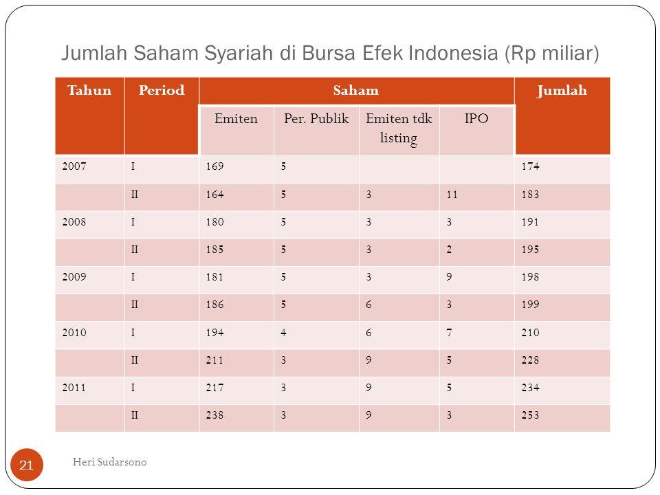 Jumlah Saham Syariah di Bursa Efek Indonesia (Rp miliar)