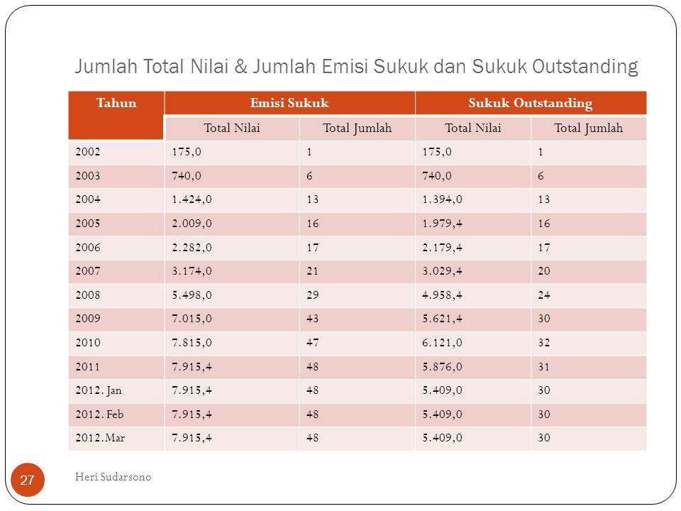 Jumlah Total Nilai & Jumlah Emisi Sukuk dan Sukuk Outstanding