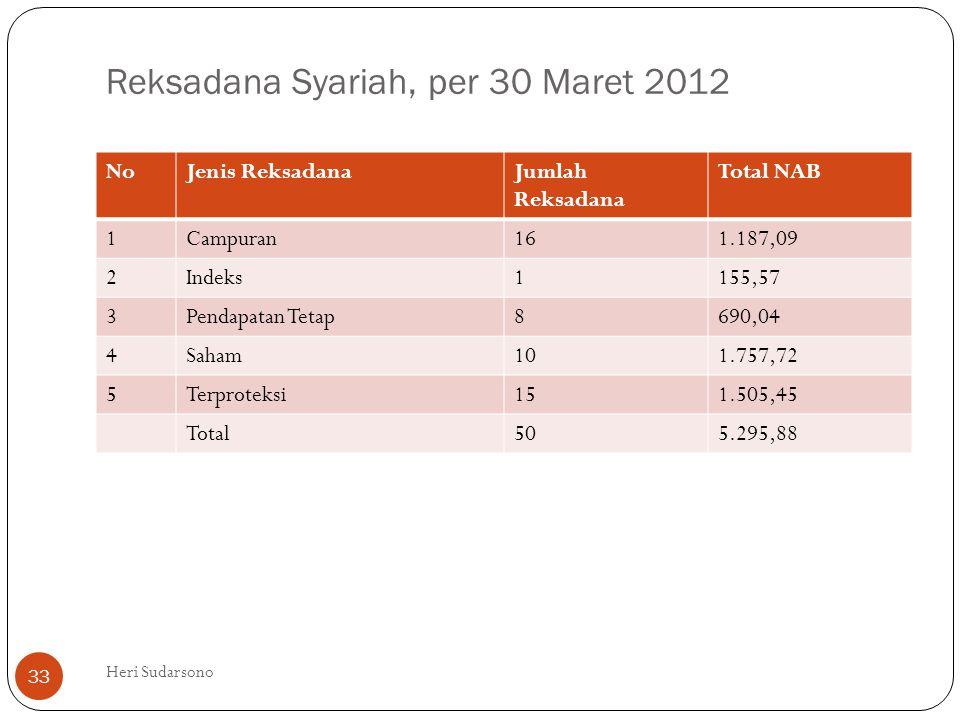 Reksadana Syariah, per 30 Maret 2012