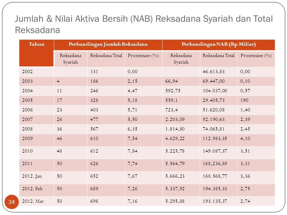 Perbandingan Jumlah Reksadana Perbandingan NAB (Rp Miliar)