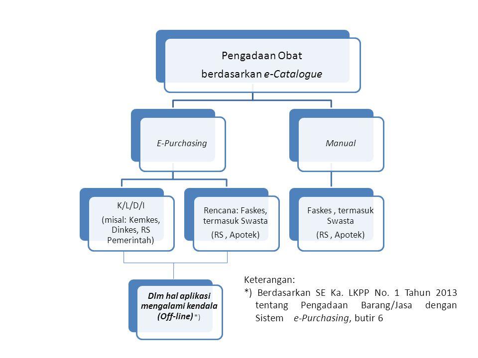 berdasarkan e-Catalogue