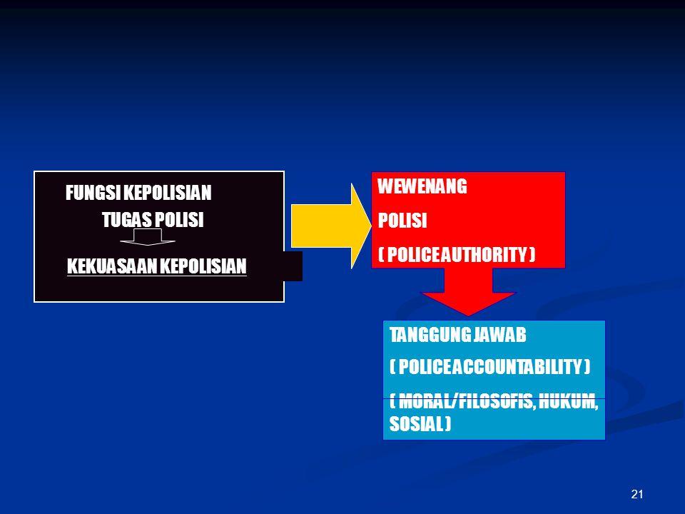 FUNGSI KEPOLISIAN TUGAS POLISI. KEKUASAAN KEPOLISIAN. WEWENANG. POLISI. ( POLICE AUTHORITY ) TANGGUNG JAWAB.