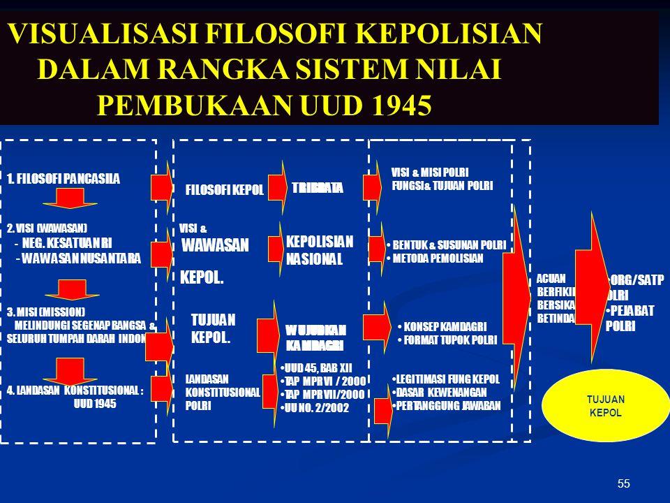 VISUALISASI FILOSOFI KEPOLISIAN DALAM RANGKA SISTEM NILAI PEMBUKAAN UUD 1945