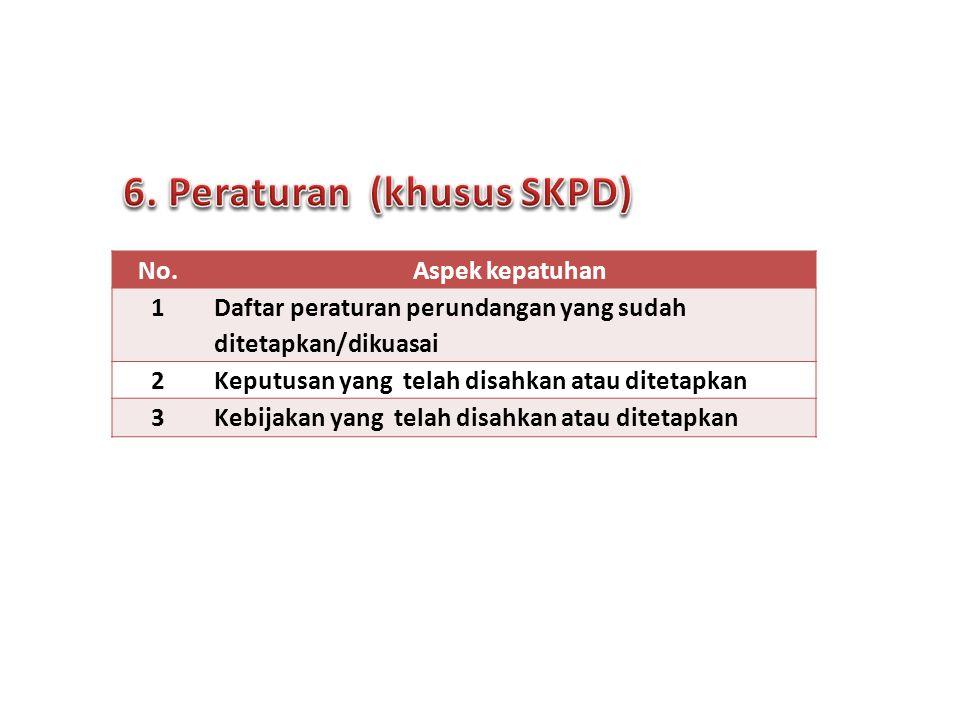 6. Peraturan (khusus SKPD)