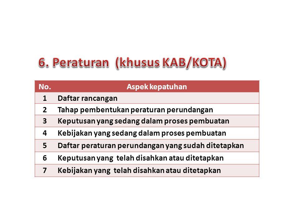 6. Peraturan (khusus KAB/KOTA)